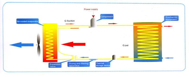 Cara Keerja Heat Pump